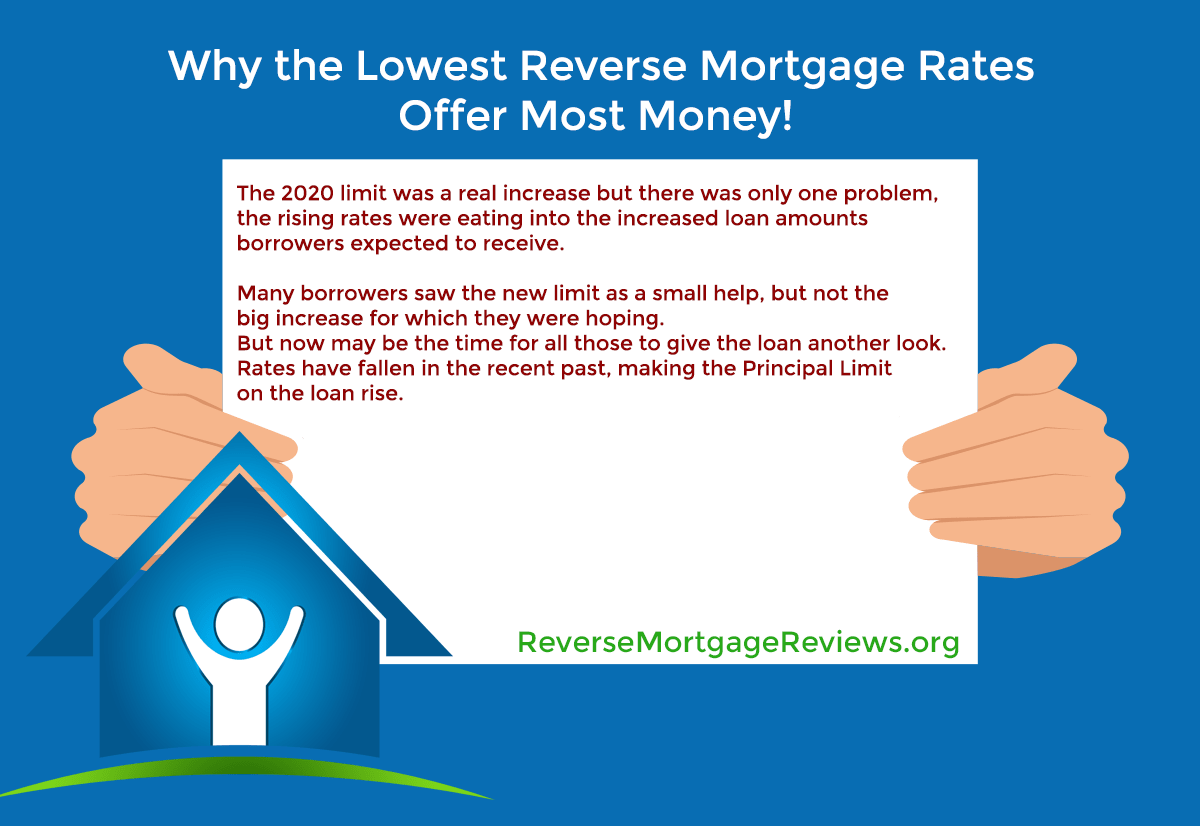 why reverse mortgage rates affect available proceeds